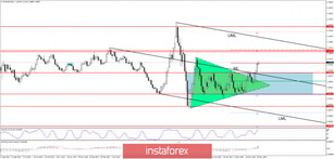 EUR/USD Resistance levels to be breached!