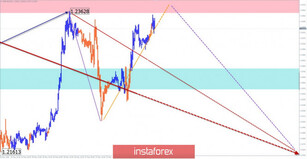 Simplified wave analysis and forecast for GBP/USD and USD/JPY on May 29
