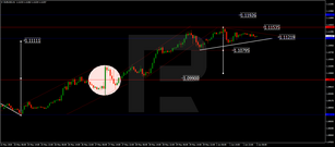 Forex Technical Analysis & Forecast 02.06.2020