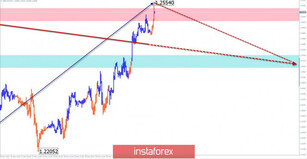 Simplified wave analysis and forecast of GBP/USD, USD/JPY, and USD/CHF on June 2