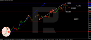 Forex Technical Analysis & Forecast 04.06.2020