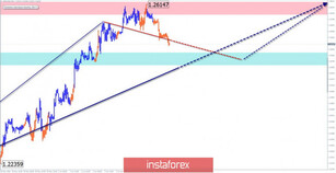 Simplified wave analysis and forecast of GBP/USD, USD/JPY, and USD/CHF on June 4