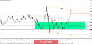 EUR/USD: Bearish Reversal Still Uncertain!