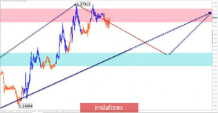 Simplified wave analysis and forecast for GBP/USD and USD/JPY on June 8