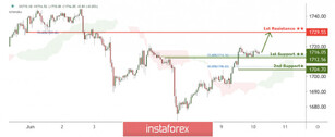 XAU/USD facing bullish pressure, potential for further upside