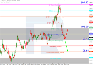Murrey Math Lines 10.06.2020 (USDJPY, USDCAD)