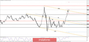 EUR/USD - Can The Rally Continue Post FOMC?