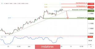 EUR/USD break below downside confirmation could trigger further drop