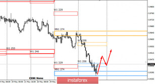 Control zones for USD/CHF on 06/12/20