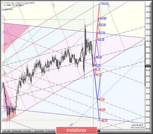 Comprehensive analysis of movement options for #USDX vs EUR/USD, GBP/USD, and USD/JPY (Weekly) for the 2nd half of 202