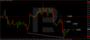 Forex Technical Analysis & Forecast 15.06.2020