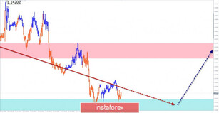 Simplified wave analysis and forecast for EUR/USD, USD/JPY, and GBP/JPY on June 15