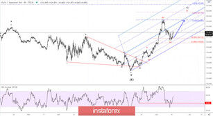 Elliott wave analysis of EUR/JPY for June 16, 2020