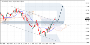 Ichimoku Cloud Analysis 16.06.2020 (GBPUSD, USDJPY, AUDUSD)