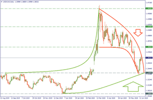 USD/CAD: technical long term