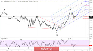 Elliott wave analysis of EUR/JPY for June 17, 2020