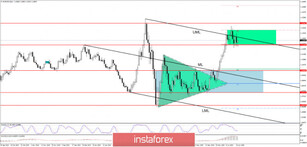 EUR/USD: Accumulation or Distribution?