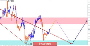 Simplified wave analysis and forecast for EUR/USD, USD/JPY, and GBP/JPY on June 17