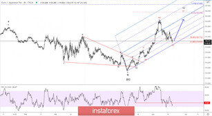 Elliott wave analysis of EUR/JPY for June 18, 2020