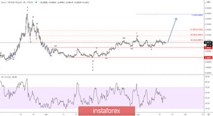 Elliott wave analysis of EUR/GBP for June 18, 20
