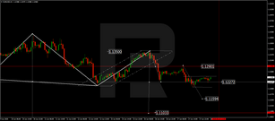 Forex Technical Analysis & Forecast 18.06.2020
