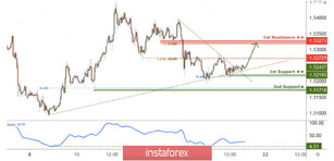 EUR/CAD facing bullish pressure, potential for further upside