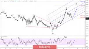 Elliott wave analysis of EUR/JPY for June 19, 2020