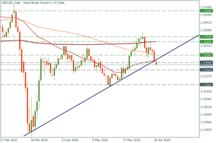 GBP/USD: the main pair of the day