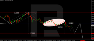 Forex Technical Analysis & Forecast 22.06.2020
