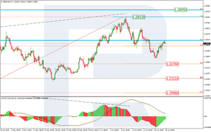 Fibonacci Retracements Analysis 24.06.2020 (GBPUSD, EURJPY)