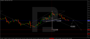 Forex Technical Analysis & Forecast 25.06.2020