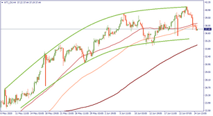 OIL: a detailed technical outlook