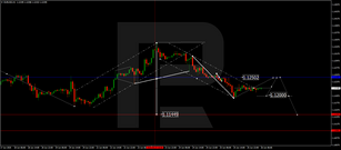 Forex Technical Analysis & Forecast 26.06.2020