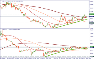 MXN and TRY: consolidation at the resistance