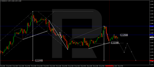 Forex Technical Analysis & Forecast 30.06.2020