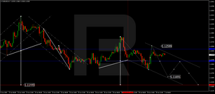 Forex Technical Analysis & Forecast 01.07.2020