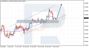 Ichimoku Cloud Analysis 01.07.2020 (EURGBP, XAUUSD, USDJPY)