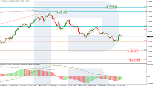 Fibonacci Retracements Analysis 01.07.2020 (GBPUSD, EURJPY)