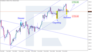 Japanese Candlesticks Analysis 02.07.2020 (GOLD, NZDUSD, GBPUSD)