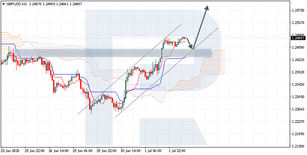 Ichimoku Cloud Analysis 02.07.2020 (GBPUSD, LTCUSD, USDCAD)