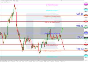 Murrey Math Lines 08.07.2020 (USDJPY, USDCAD)