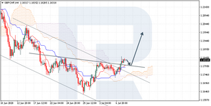 Ichimoku Cloud Analysis 08.07.2020 (GBPCHF, BTCUSD, USDZAR)