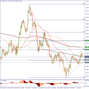 Will GBP/CHF use its chance?