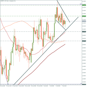 EUR/JPY: on the way up