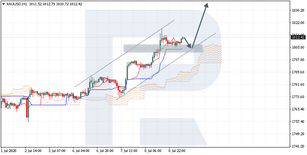 Ichimoku Cloud Analysis 09.07.2020 (XAUUSD, EURUSD, AUDNZD)
