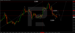 Forex Technical Analysis & Forecast 10.07.2020