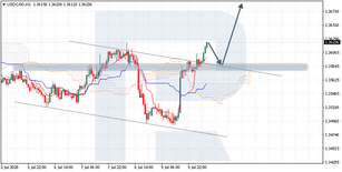 Ichimoku Cloud Analysis 10.07.2020 (USDCAD, EURGBP, GBPNZD)