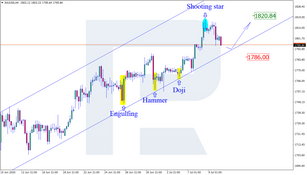 Japanese Candlesticks Analysis 10.07.2020 (GOLD, NZDUSD, GBPUSD)