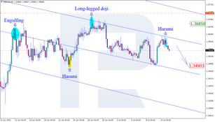 Japanese Candlesticks Analysis 13.07.2020 (USDCAD, AUDUSD, USDCHF)