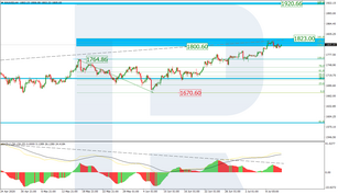 Fibonacci Retracements Analysis 13.07.2020 (GOLD, USDCHF)